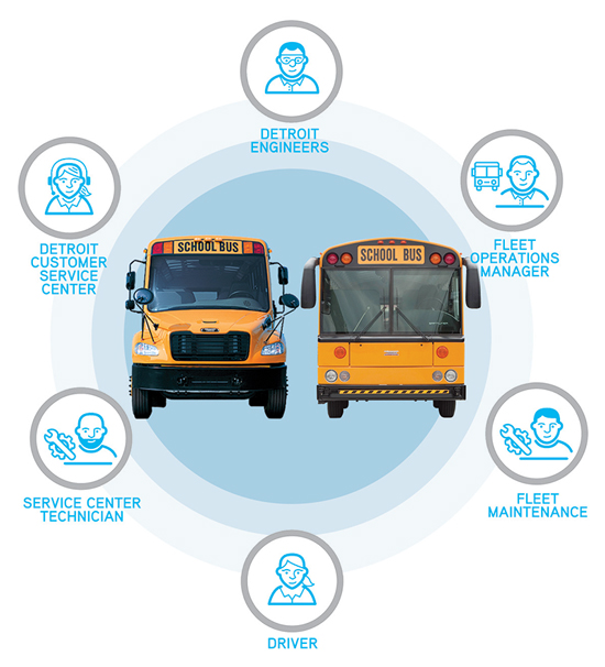 Increase the Safety and ROI of Your School Buses with
