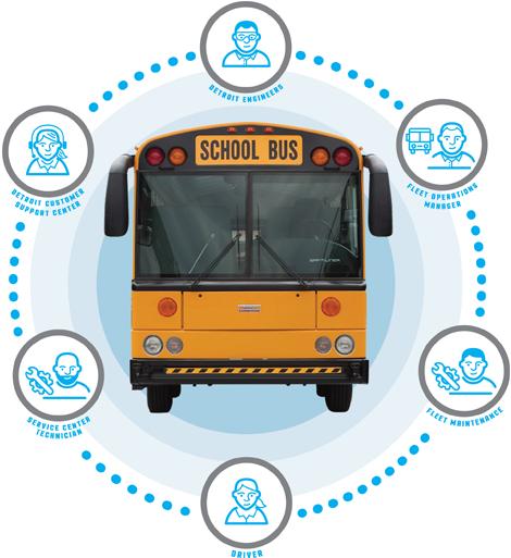 diagram of lights on school bus wiring diagram portal u2022 rh getcircuitdiagram today School Bus Safety Lights School Bus Warning Lights