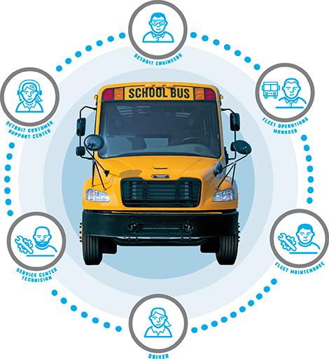 Saf-T-Liner® C2 | Thomas Built Buses