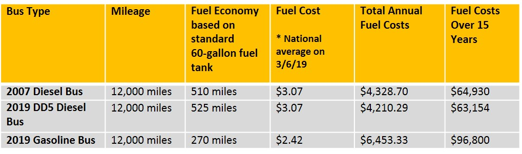 Fuel Efficiency Chart